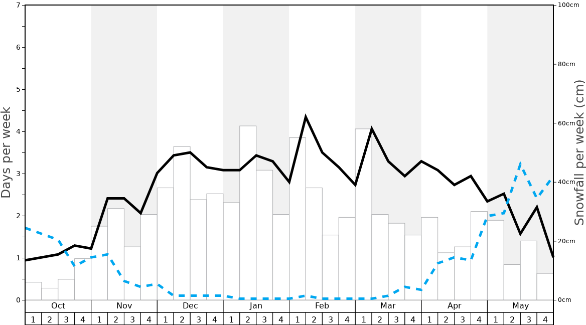 Average Snowfall in Gstaad Graph. (Updated on: 2020-03-29)