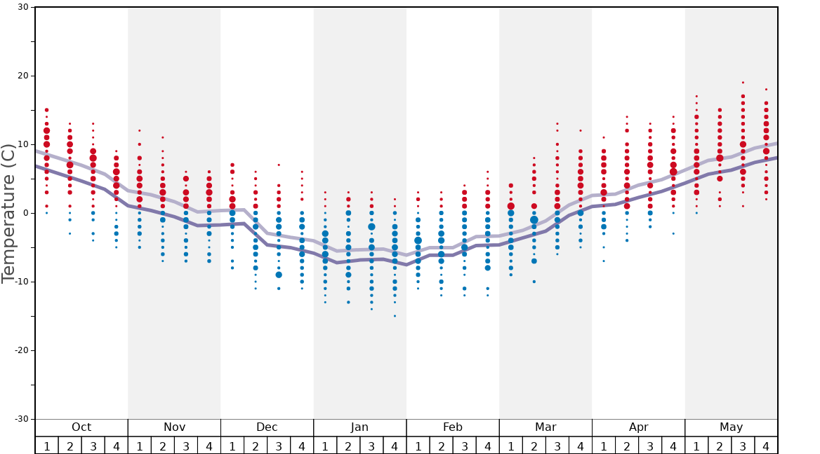Average Temperatures in Gulmarg Graph. (Updated on: 2020-10-25)