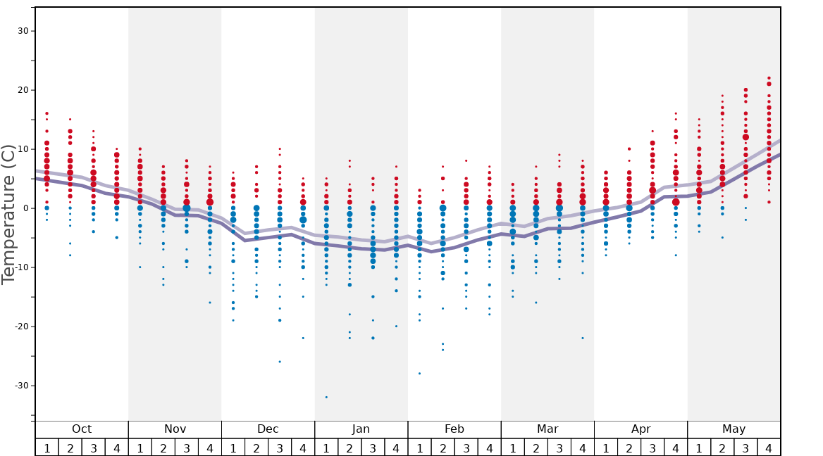 Average Temperatures in Hafjell Graph. (Updated on: 2020-09-20)