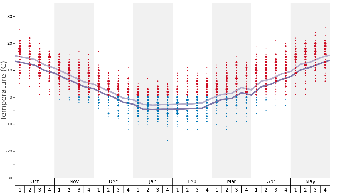 Average Temperatures in Hakuba Iwatake Graph. (Updated on: 2020-04-05)