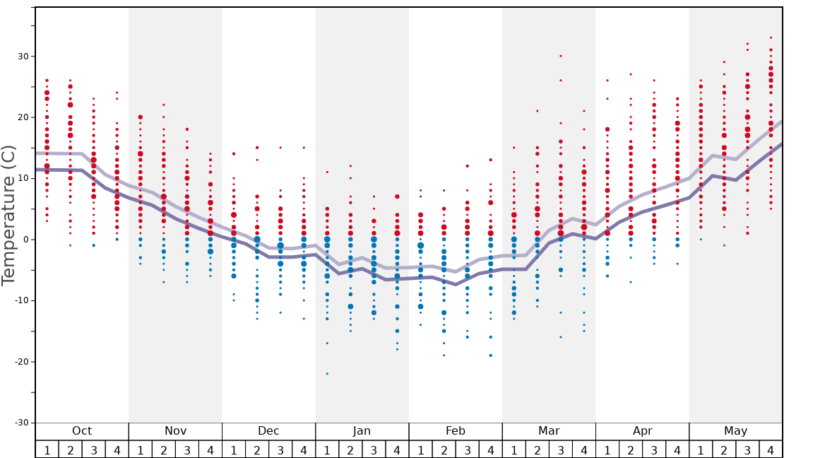 Average Temperatures in Hanson Hills Graph. (Updated on: 2020-11-29)