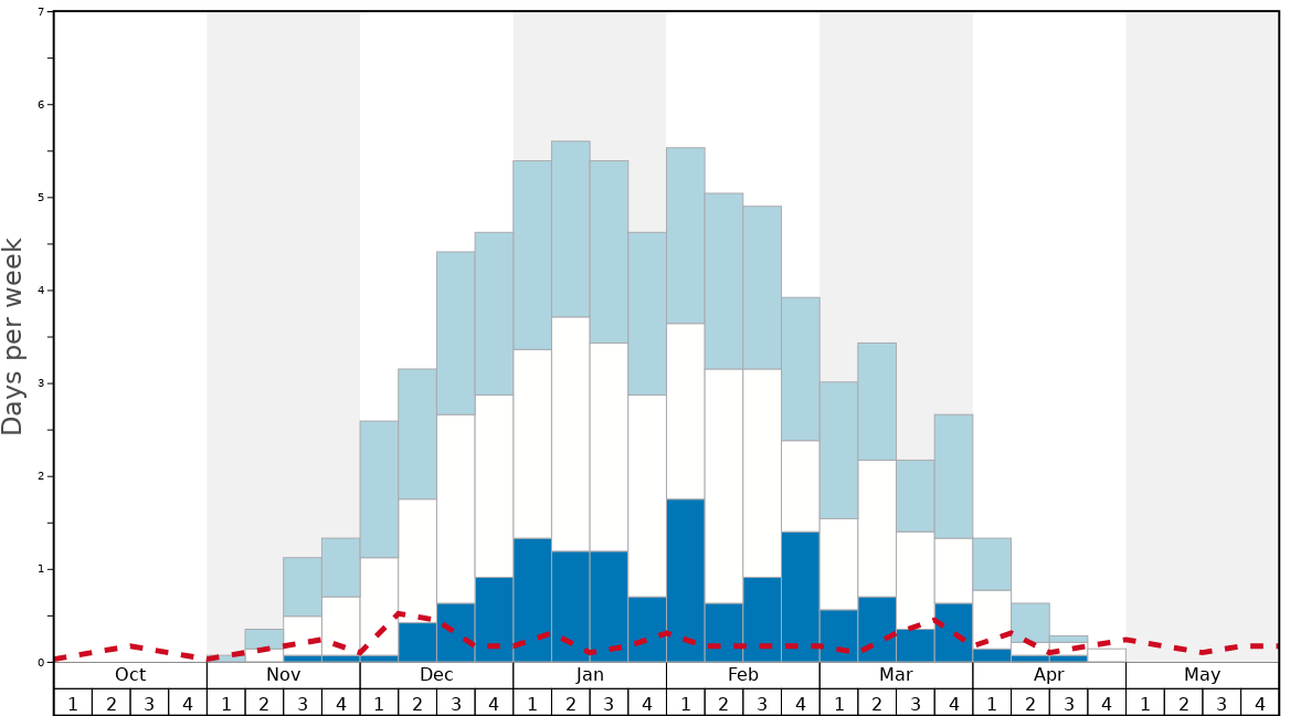 Average Snow Conditions in Happo One Graph. (Updated on: 2020-09-20)