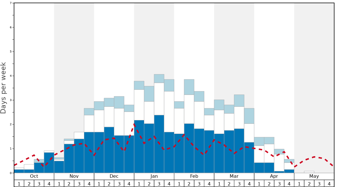 Average Snow Conditions in Harghita-Băi Graph. (Updated on: 2020-09-27)