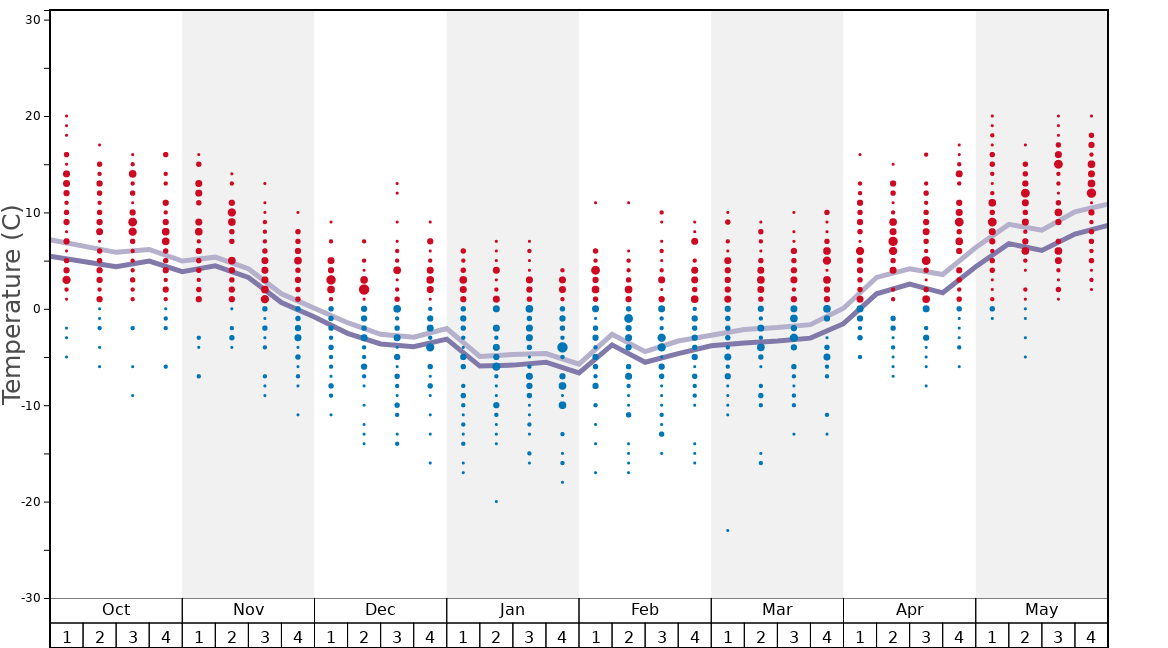 Average Temperatures in Harghita-Băi Graph. (Updated on: 2020-09-27)