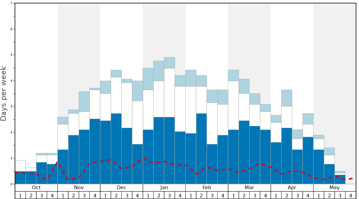 Average Snow Conditions in Hemsedal Graph. (Updated on: 2020-07-05)