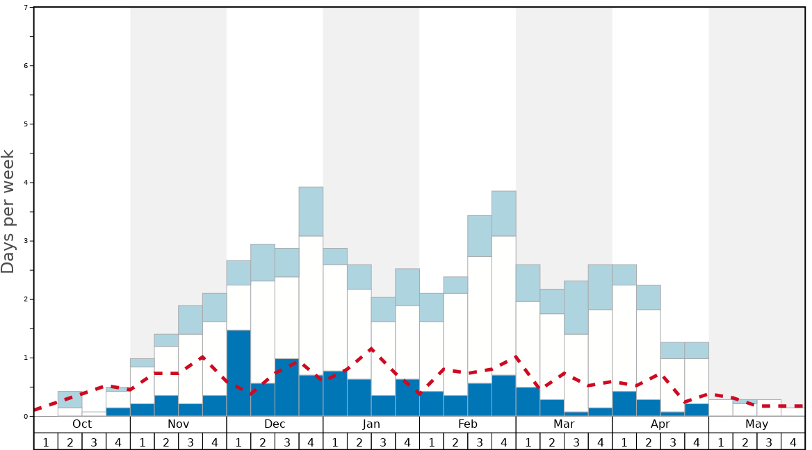 Average Snow Conditions in Hoodoo Ski Area Graph. (Updated on: 2020-11-22)