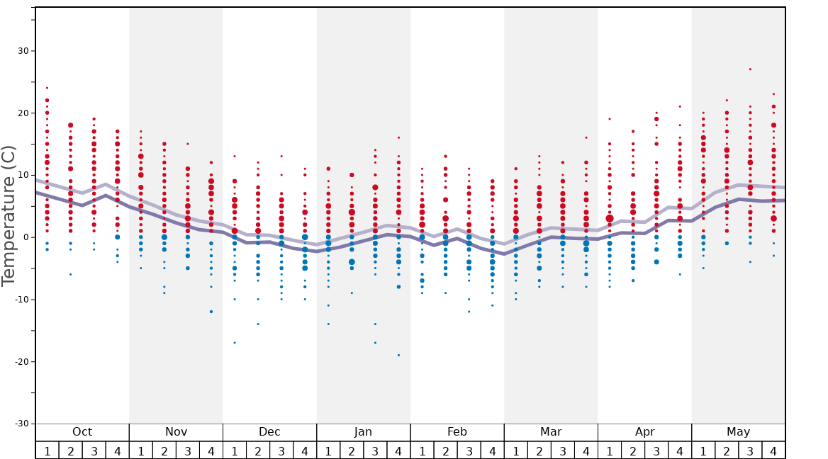 Average Temperatures in Hoodoo Ski Area Graph. (Updated on: 2020-11-22)