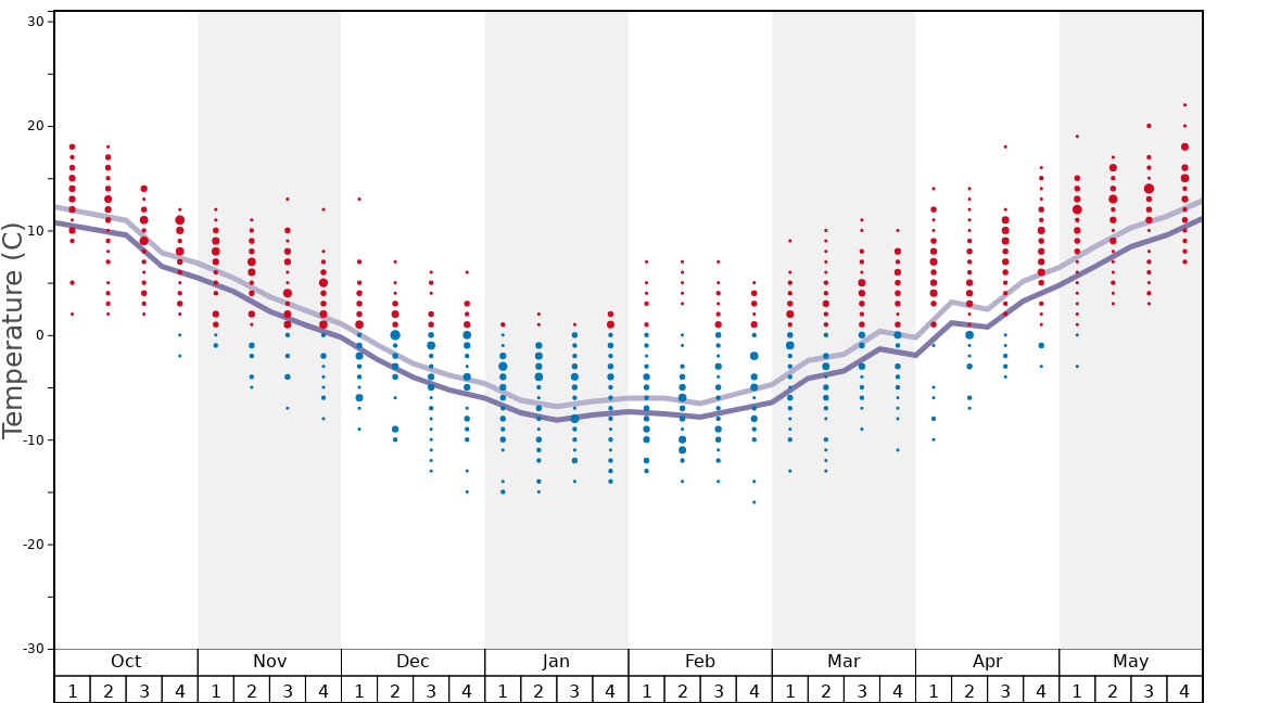 Average Temperatures in Hoppo Bunadaira Graph. (Updated on: 2020-07-05)