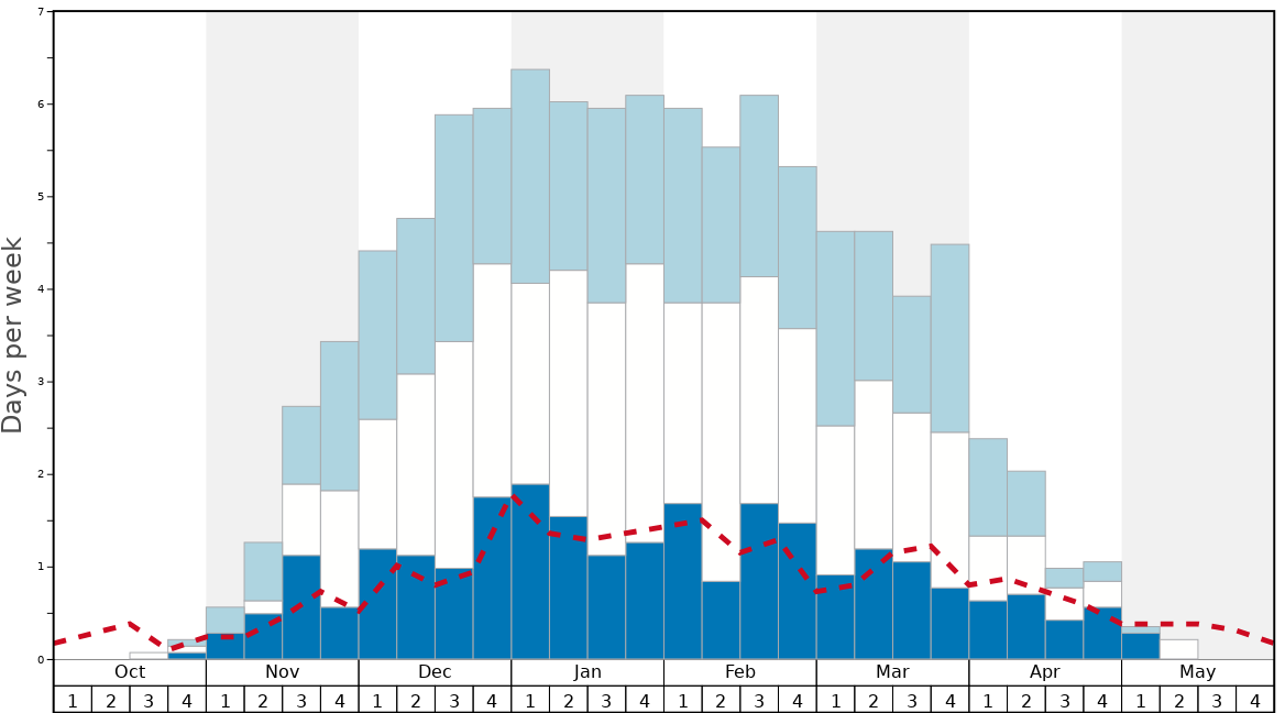 Average Snow Conditions in Shiga Kogen-Ichinose Family Graph. (Updated on: 2020-02-16)