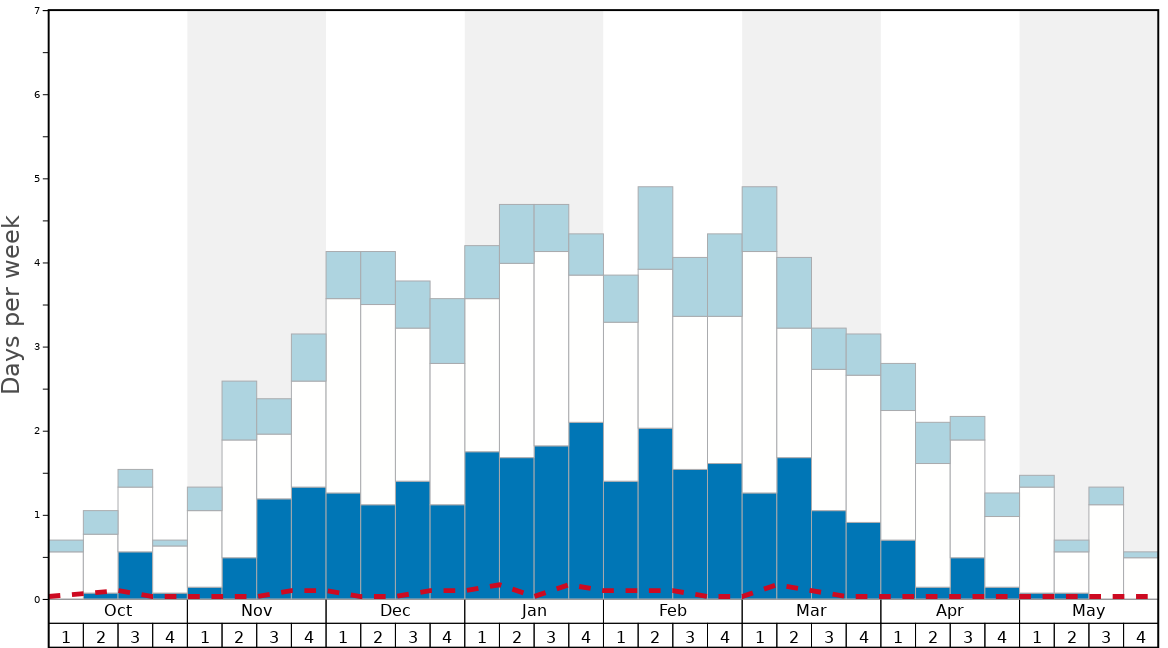 Average Snow Conditions in Ischgl Graph. (Updated on: 2020-03-29)
