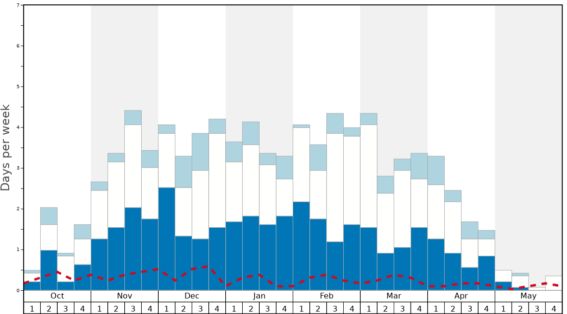 Average Snow Conditions in Island Lake Catskiing Graph. (Updated on: 2020-06-28)