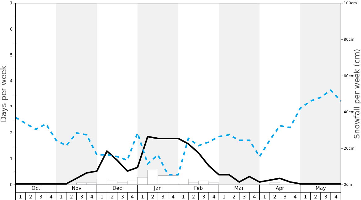 Average Snowfall in Kálnica Graph. (Updated on: 2020-08-09)