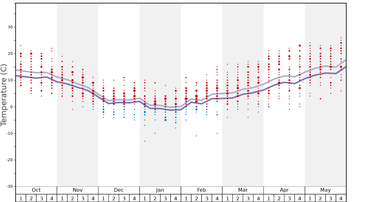 Average Temperatures in Kálnica Graph. (Updated on: 2020-08-09)
