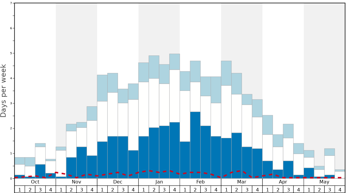 Average Snow Conditions in Kaprun Graph. (Updated on: 2021-04-18)