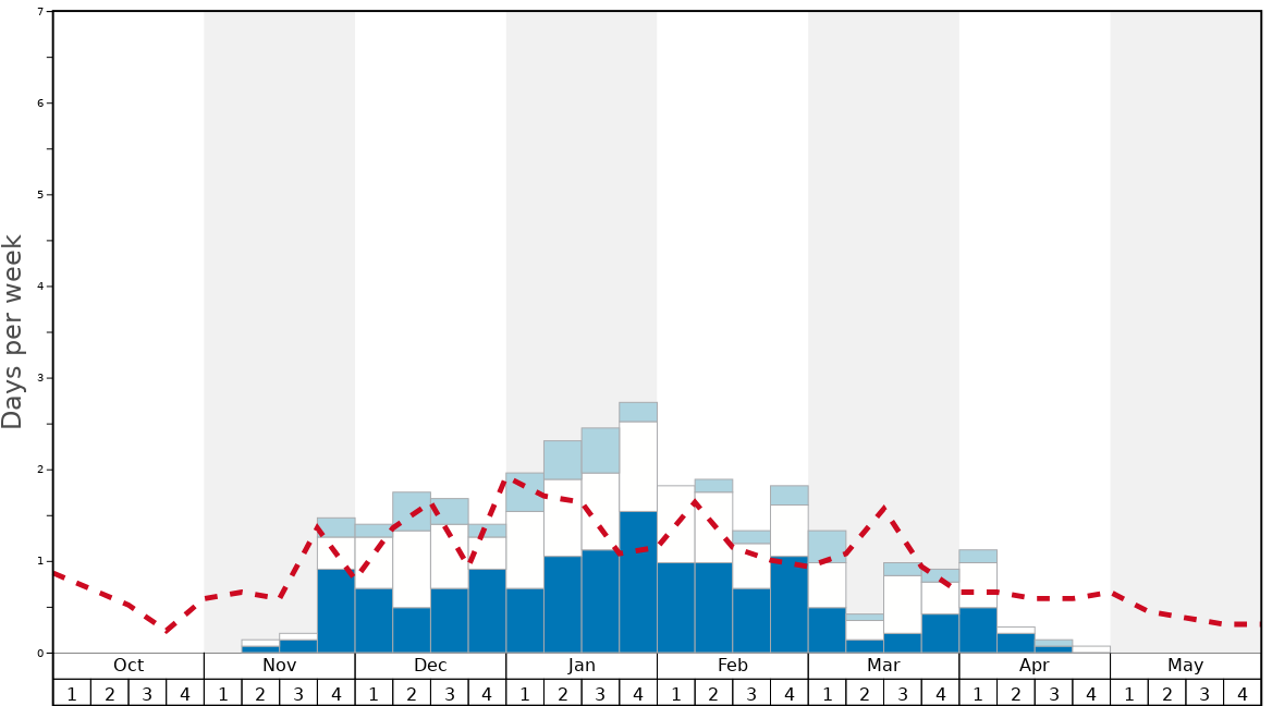 Average Snow Conditions in Kašperské Hory - Šumava Graph. (Updated on: 2020-07-05)