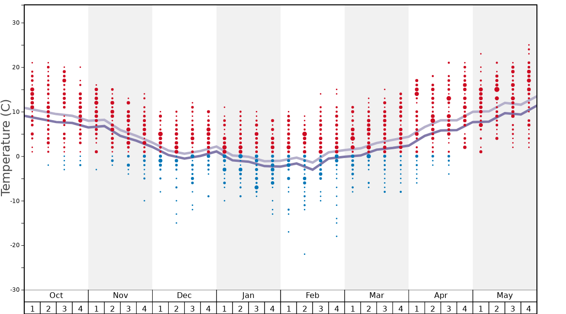 Average Temperatures in Kašperské Hory - Šumava Graph. (Updated on: 2020-07-05)