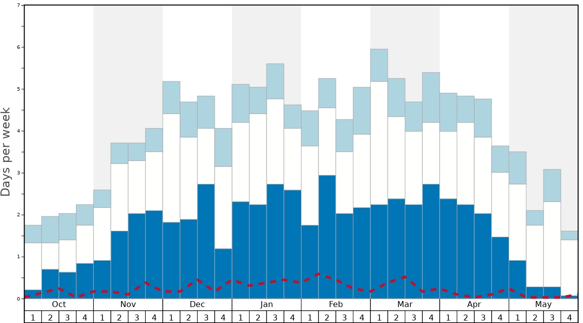 Average Snow Conditions in Kaunertal Graph. (Updated on: 2020-02-23)