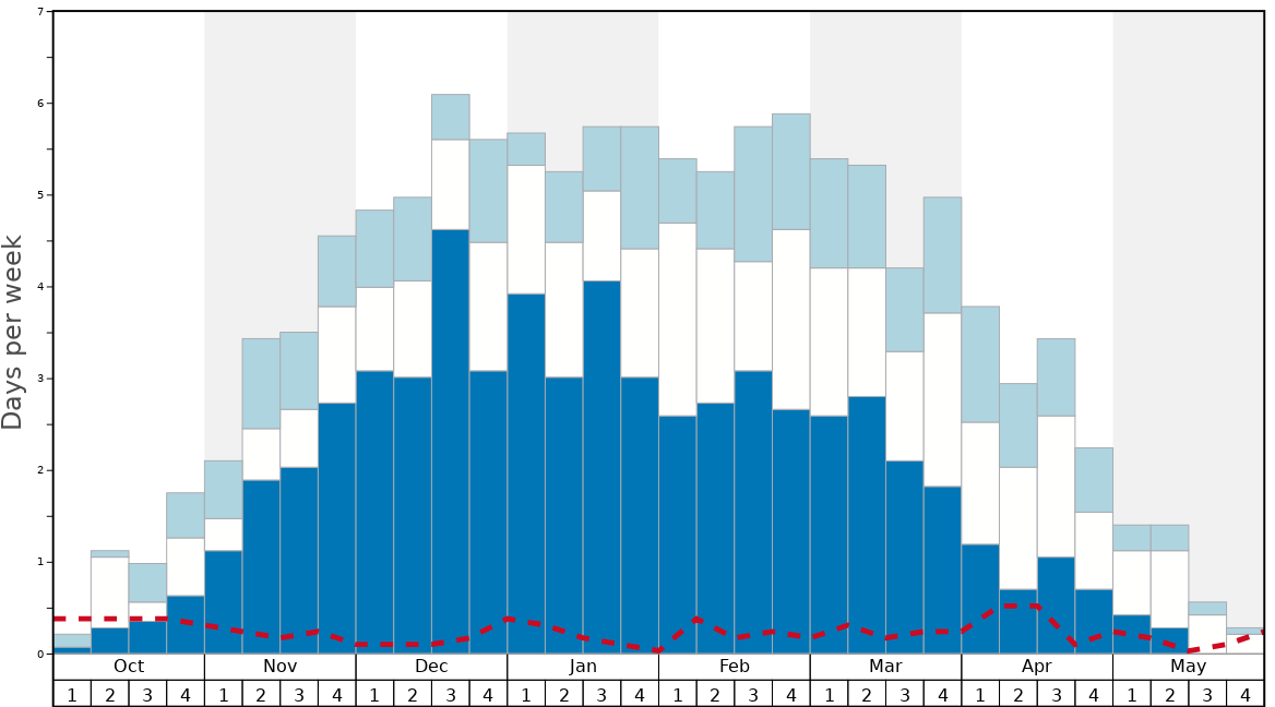 Average Snow Conditions in Keystone Graph. (Updated on: 2020-05-31)