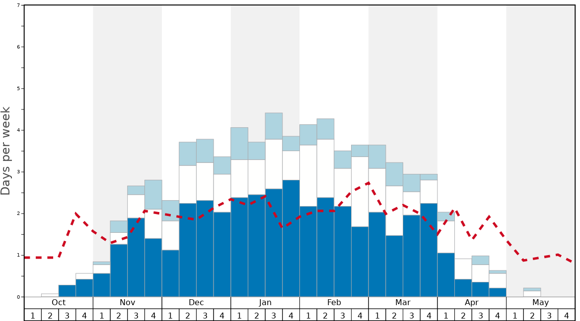 Average Snow Conditions in Killington Graph. (Updated on: 2020-05-31)
