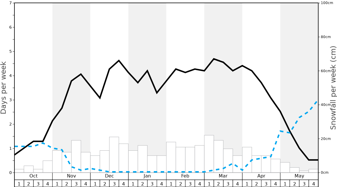 Average Snowfall in Kimberley Graph. (Updated on: 2021-01-17)