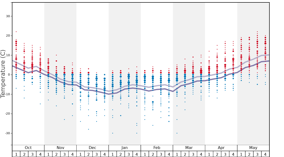 Average Temperatures in Kimberley Graph. (Updated on: 2021-01-17)