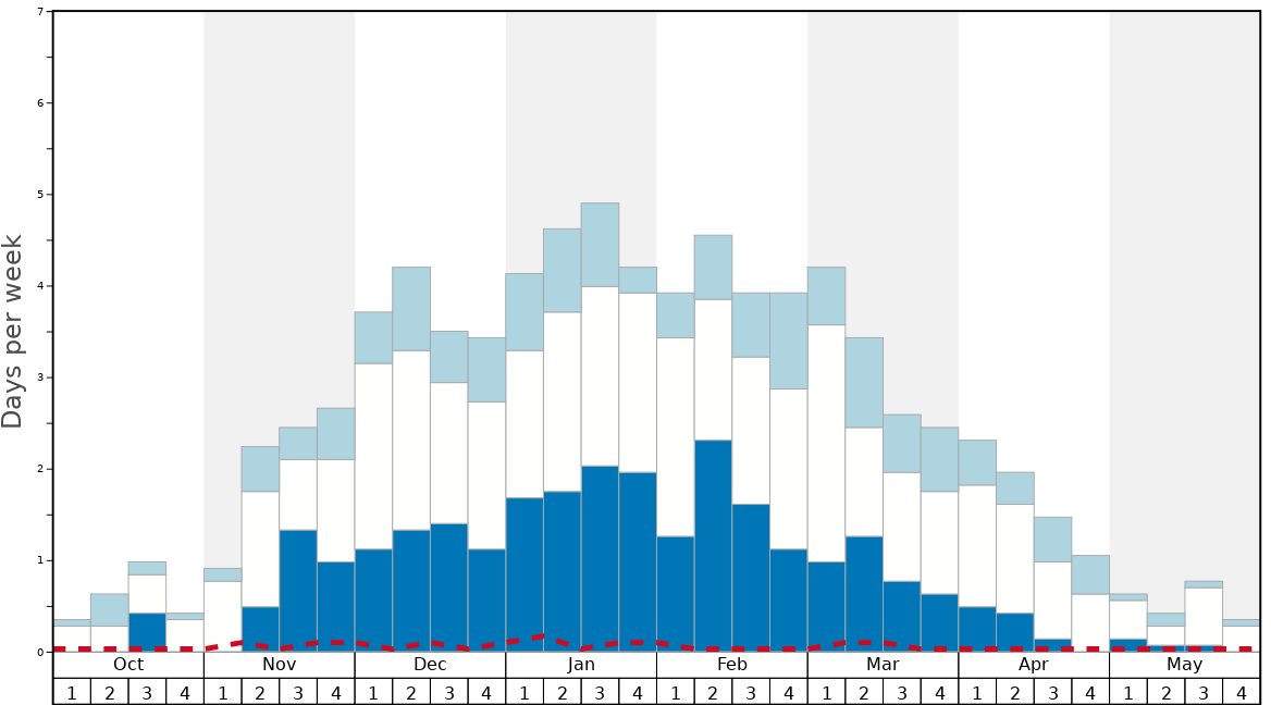 Average Snow Conditions in Klosters Graph. (Updated on: 2020-05-31)