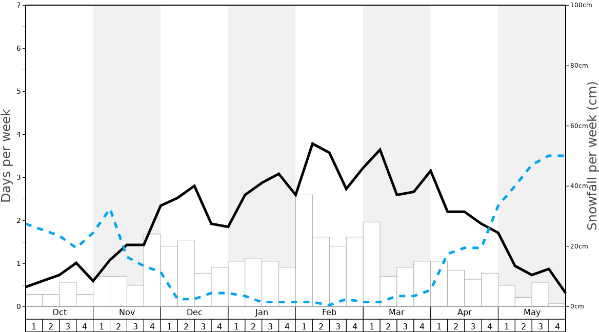 Average Snowfall in Krvavec Graph. (Updated on: 2020-11-22)