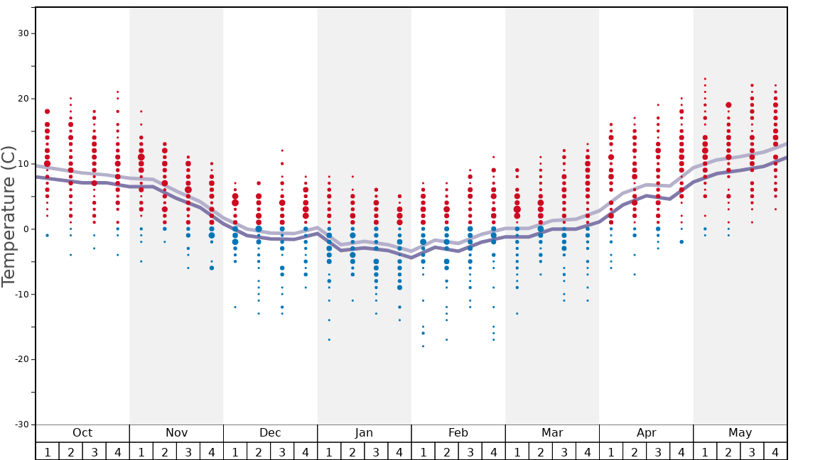 Average Temperatures in Jaworzyna Krynicka Graph. (Updated on: 2020-10-25)