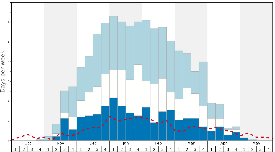 Average Snow Conditions in Kusatsu Kokusai Graph. (Updated on: 2020-09-20)