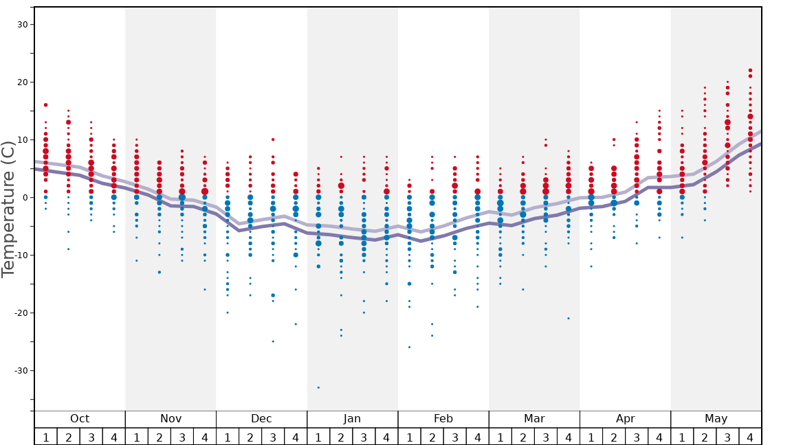 Average Temperatures in Kvitfjell Alpine Centre Graph. (Updated on: 2020-07-02)