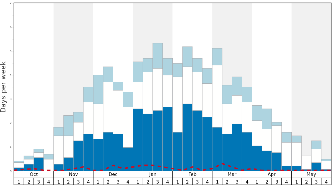 Average Snow Conditions in La Plagne Graph. (Updated on: 2020-08-02)
