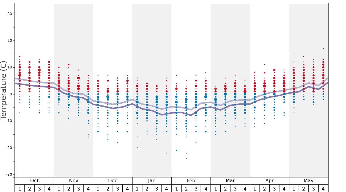 Average Temperatures in La Plagne Graph. (Updated on: 2020-08-02)