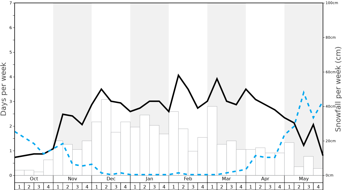 Average Snowfall in La Tania Graph. (Updated on: 2021-05-09)
