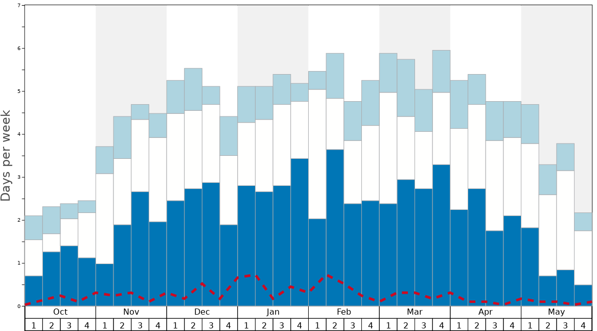 Average Snow Conditions in La Punt/Engadin Graph. (Updated on: 2020-08-09)