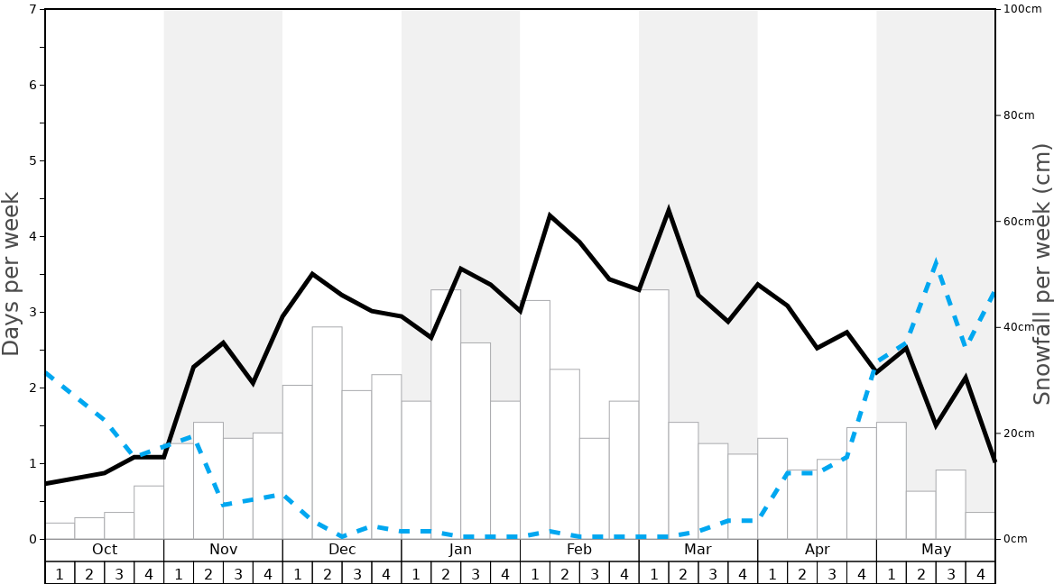 Average Snowfall in La Tzoumaz Graph. (Updated on: 2020-11-29)