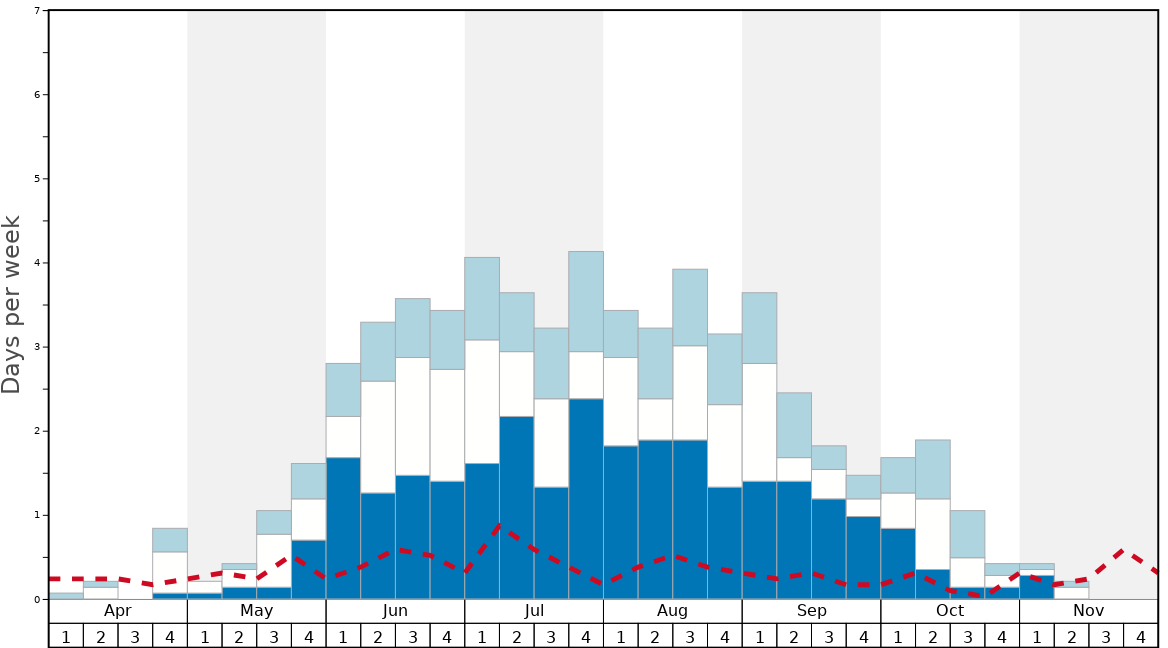 Average Snow Conditions in Las Leñas Graph. (Updated on: 2020-03-29)