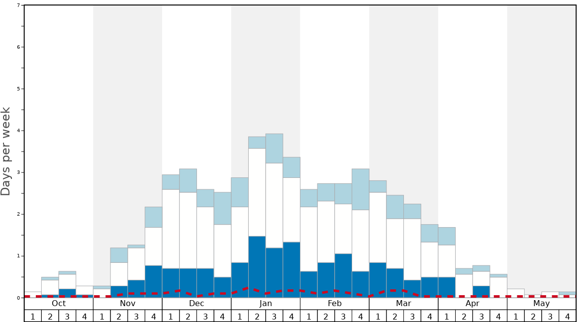 Average Snow Conditions in Lermoos Graph. (Updated on: 2021-01-17)