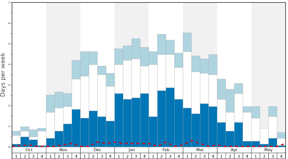 Average Snow Conditions in Les Arcs Graph. (Updated on: 2020-10-18)
