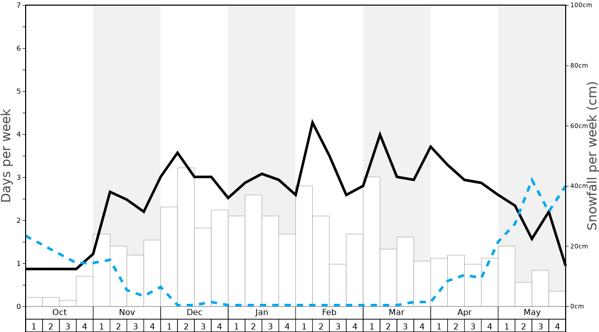 Average Snowfall in Les Menuires Graph. (Updated on: 2020-08-09)
