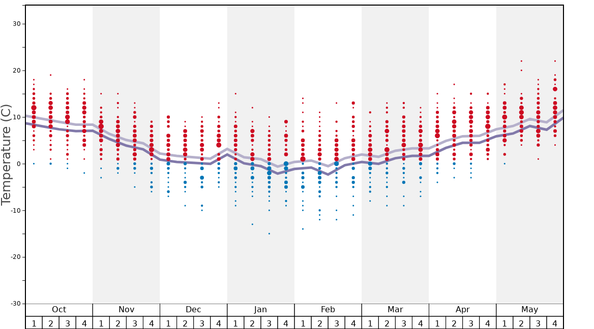 Average Temperatures in Limone Piemonte Graph. (Updated on: 2020-08-09)