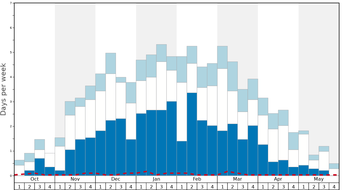 Average Snow Conditions in Livigno Graph. (Updated on: 2021-05-09)