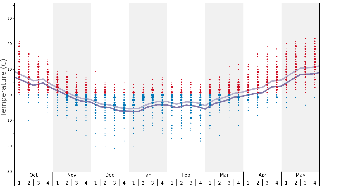 Average Temperatures in Loup Loup Graph. (Updated on: 2020-02-16)