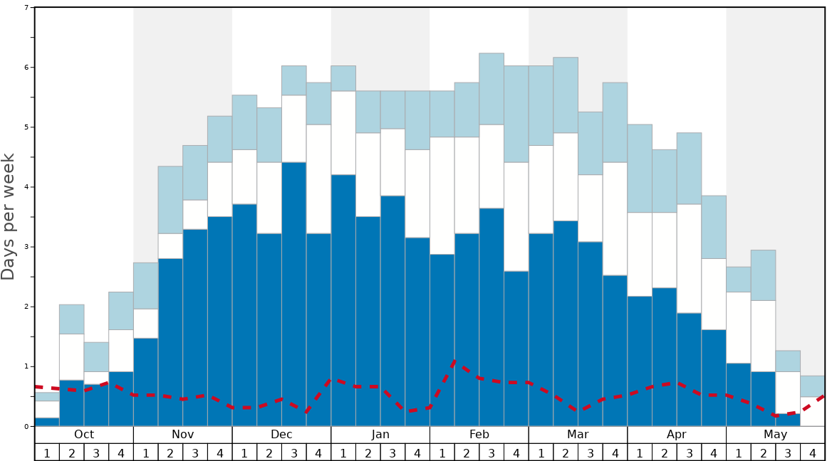 Average Snow Conditions in Loveland Graph. (Updated on: 2020-09-20)