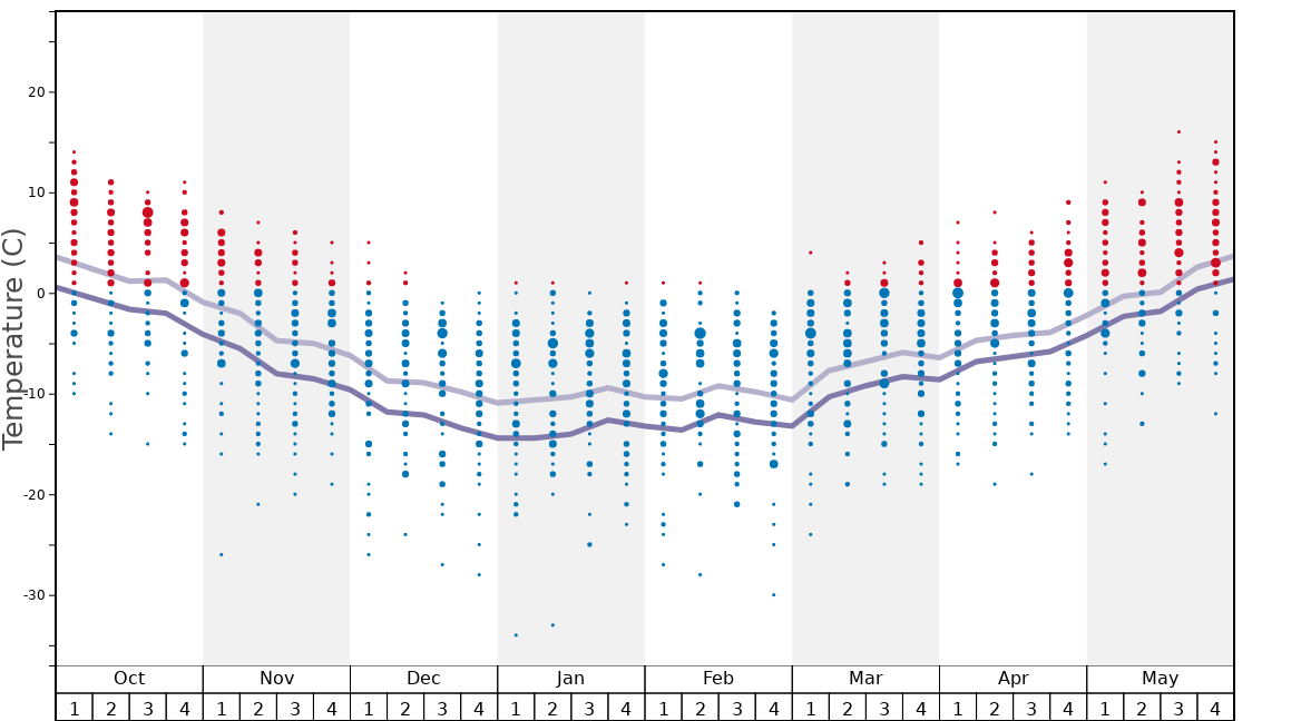Average Temperatures in Loveland Graph. (Updated on: 2020-09-20)