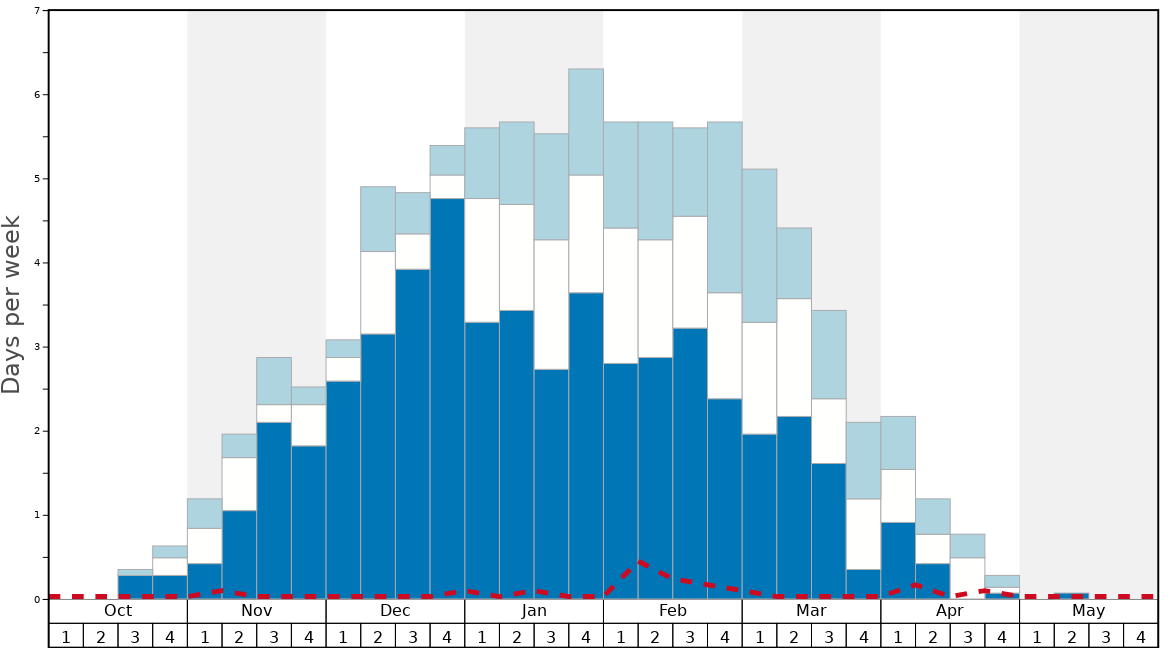 Average Snow Conditions in Himalaya Heliski Graph. (Updated on: 2021-05-09)