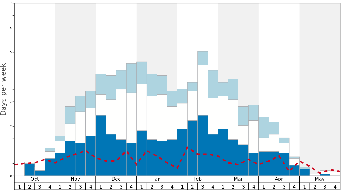 Average Snow Conditions in Mission Ridge Graph. (Updated on: 2020-02-23)