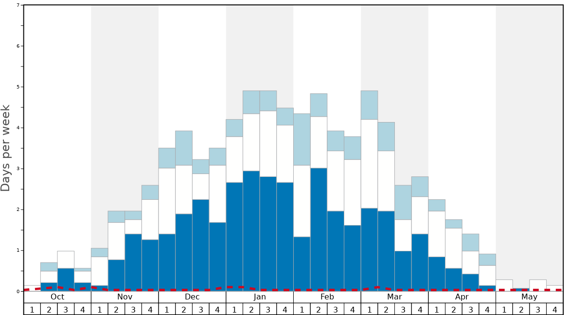 Average Snow Conditions in Misurina Graph. (Updated on: 2020-02-23)