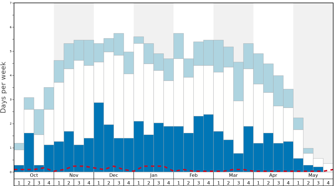 Average Snow Conditions in CMH Monashees Graph. (Updated on: 2020-08-09)
