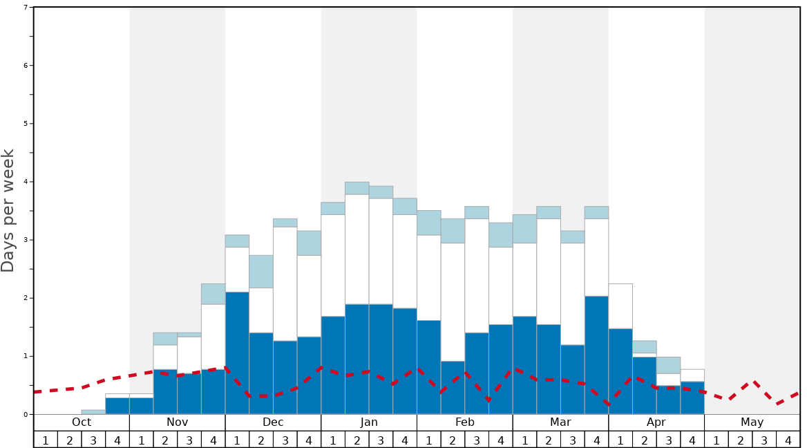 Average Snow Conditions in Mont Belu Graph. (Updated on: 2020-10-25)