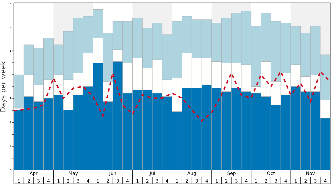 Average Snow Conditions in Aoraki-Mt Cook Graph. (Updated on: 2021-04-18)